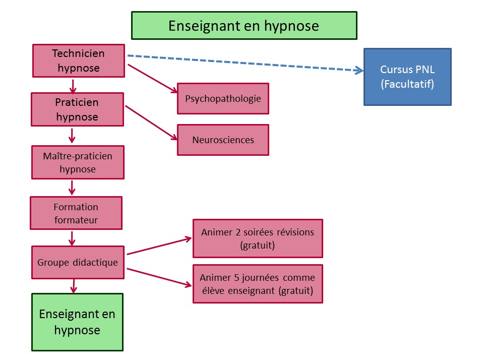 circuit-formation-hypnose-enseignant-r