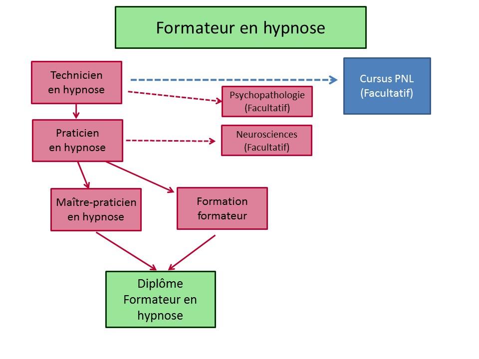 circuit-formation-hypnose-formateur-en-hypnose-r