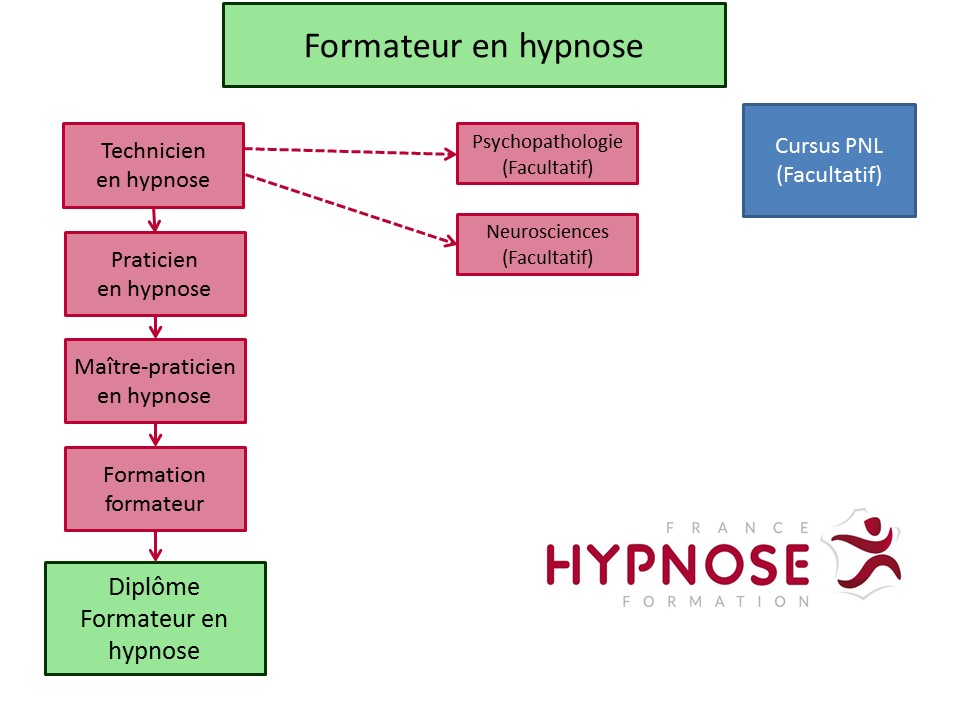 Formation-formateur-hypnose